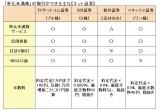 【表1】少ない資金で株デビューできる「単元未満株」制度を紹介 (C)oricon ME inc.