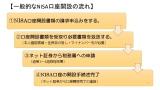 【図表】一般的な「NISA」口座開設の流れ