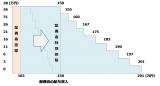 【図表1】 納税者本人の受ける控除額 出典:財務省 「平成29年度税制改正」