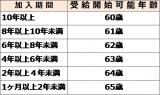 【図表1】老齢給付金の受給開始年齢