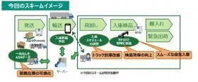 ヤマト、無線タグで企業物流を効率化へ 他社に技術提供も