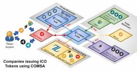仮想通貨を使った「資金調達」 テックビューロが新サービス「COMSA」を提供