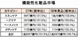 データ出典:富士経済