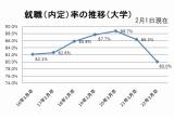 大学生の就職内定率の推移(比較日は2月1日) データ出典:厚生労働省・文部科学省