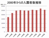 2000年から2009年までのTDL、TDSの入園者数データ(4歳以上) データ出典:オリエンタルランド