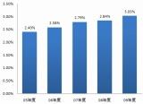 2005年度から2009年度の「海外旅行保険契約者の事故発生率」(データ出典:ジェイアイ傷害火災保険)