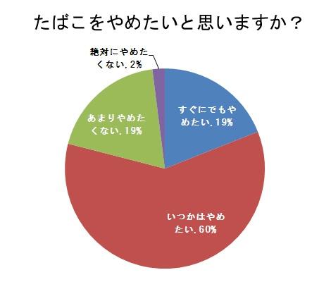 約8割の喫煙者が「たばこやめたい」と回答(データ出典:クラシエフーズ)