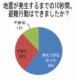 (データ出典:ウェザーニューズ社)