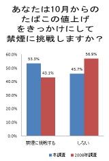 """ファイザー『日本全国の""""ニコチン依存度チェック""""2010』より"""