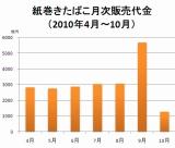 (データ出典:日本たばこ協会)