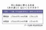 明治安田生命が17日に発表した『いい夫婦の日に関するアンケート調査』より