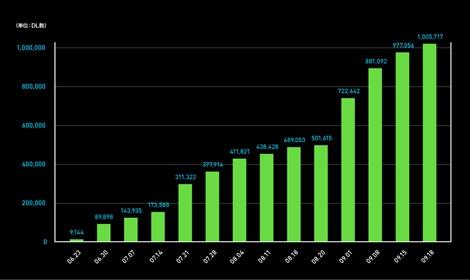 公開3ヶ月で100万DLを突破したモバイルメッセンジャーアプリ『LINE』