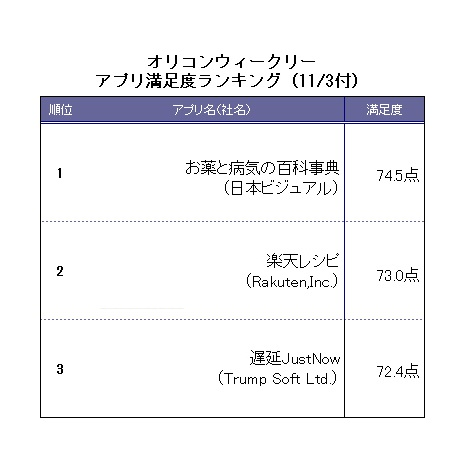 オリコンウィークリーアプリ満足度ランキング・11/3付Android部門TOP3 (C)ORICON DD inc.