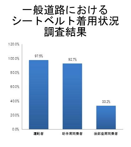 (データ出典:警察庁・JAF)