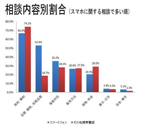 相談件数の割合、スマートフォンとその他携帯電話との比較
