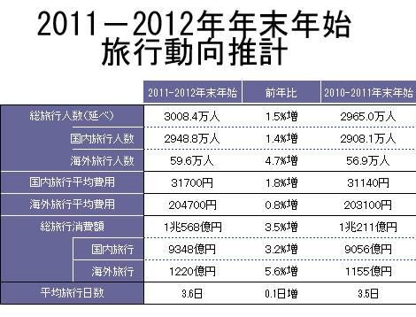 (データ出典:JTB『年末年始の旅行動向』)