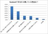 実名公開の理由は「友人・知人から見つけやすくするため」(61.7%)が最も多かった。