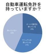 ソニー損害保険『新成人のカーライフ意識調査2012』より