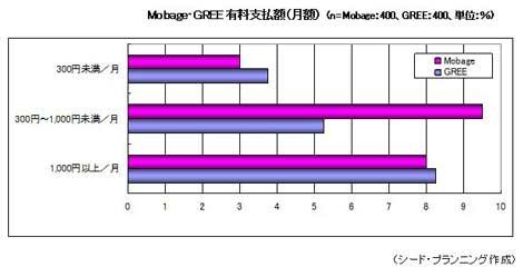 モバゲー、GREE利用者の8%程度は、1カ月1,000円以上支払って遊ぶことが分かった。