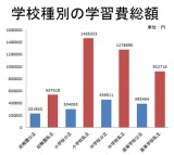 データ出典:文部科学省『平成22年度 子どもの学習費調査』