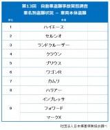 社団法人日本損害保険協会が発表した『第13回 自動車盗難事故実態調査結果』(車名別盗難状況 - 車両本体盗難)