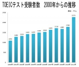 TOEICテスト受験者数 2000年からの推移(データ出典:国際ビジネスコミュニケーション協会)