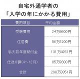 データ出典:東京地区私立大学教職員組合連合「私立大学新入生の家計負担調査 2011年度」