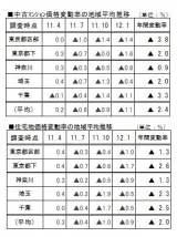 (データ出典:野村不動産アーバンネット)