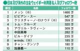 フォロワー数は2012年2月4日時点での概算。※はQQウェイボー(騰訊)、その他は新浪ウェイボー。『中国版ツイッターウェイボーを攻略せよ!』より