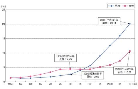 生涯未婚率の推移(データ出典:内閣府「平成24年版子ども・子育て白書」)