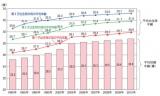 平均初婚年齢と母親の平均出生時年齢の年次推移