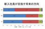 産業能率大学『2012年度 新入社員の会社生活調査』より