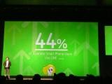 国内スマホユーザー44%が『LINE』をDLしている 昨日3日に行われた記者会見にて (C)ORICON DD inc.