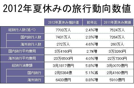 データ出典:JTB『2012年夏休み(7月15日〜8月31日)の旅行動向』