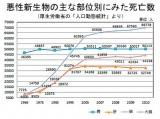 悪性新生物の主な部位別にみた死亡数(男女合計)は、90年代以降、肺がんが1位に(厚生労働省・人口動態統計より)
