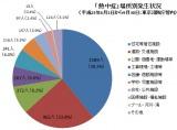 東京消防庁管内で、平成23年6月1日から9月30日までに「熱中症(熱中症疑いを含む)」による救急搬送人員は4040人