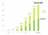 『LINE』の登録ユーザー数が世界で5000万人に (LINE登録ユーザー数の推移グラフ)