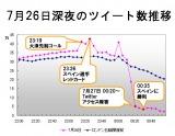 サッカー男子スペイン戦が行われた7月26日夜(日本時間)の国内ツイート数推移(グラフ出典:BIGLOBE「ついっぷるトレンド」)