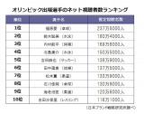 オリンピック出場選手のネット視聴者数ランキング(日本ブランド戦略研究所調べ)