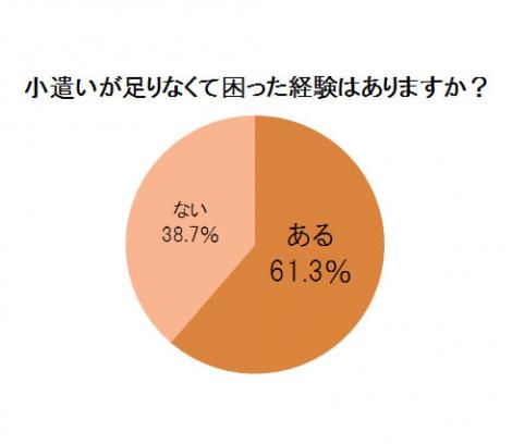 三井ダイレクト損害保険『「お小遣い」に関するアンケート調査』より
