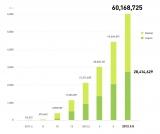 『LINE』の登録ユーザー数、世界で6000万人超える (NHN Japan提供:登録ユーザー数の推移グラフ)