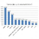 日本中古自動車販売協会連合会『「あのひと」買い実態調査』より