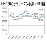 2003〜2012年のサラリーマンお小遣い平均額(データ出典:新生銀行)
