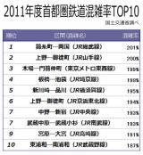 国交省が発表した2011年度の首都圏鉄道混雑率TOP10