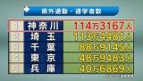 県外通勤・通学者数が全国で1番多いのは神奈川県