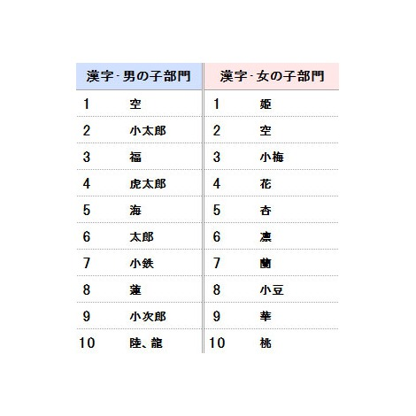 アニコム損害保険が発表した『犬の名前ランキング2012』漢字部門TOP10