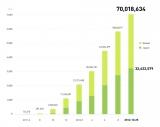 『LINE』利用者数の推移グラフ 25日の時点で登録ユーザー数が7000万人超に