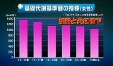 年代別の基礎代謝基準の推移グラフ(画像提供:朝日放送)