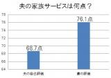 NEXCO東日本が発表した『「働くお父さんの家族サービス」に関する調査』より