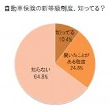 ソニー損害保険が発表した『2012年 全国カーライフ実態調査 後編』より